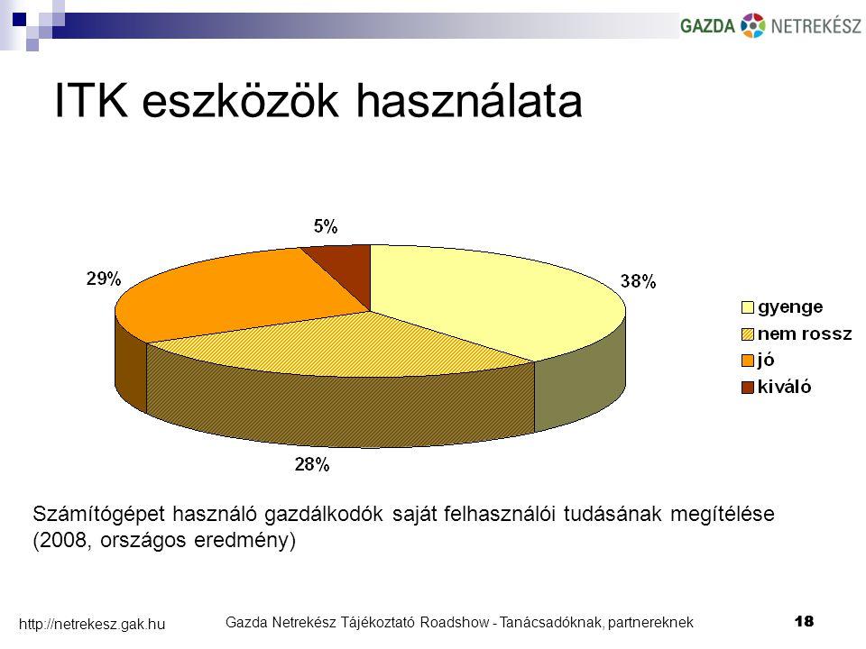 Gazda Netrekész Tájékoztató Roadshow - Tanácsadóknak, partnereknek18 http://netrekesz.gak.hu 18 Számítógépet használó gazdálkodók saját felhasználói tudásának megítélése (2008, országos eredmény) ITK eszközök használata