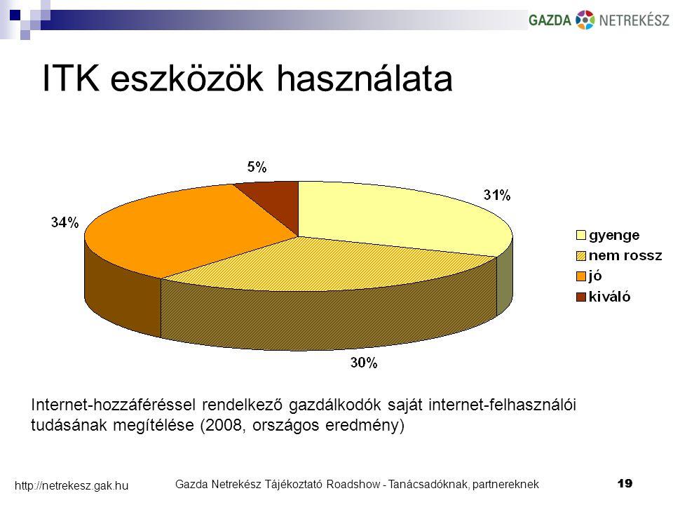 Gazda Netrekész Tájékoztató Roadshow - Tanácsadóknak, partnereknek19 http://netrekesz.gak.hu 19 Internet-hozzáféréssel rendelkező gazdálkodók saját internet-felhasználói tudásának megítélése (2008, országos eredmény) ITK eszközök használata