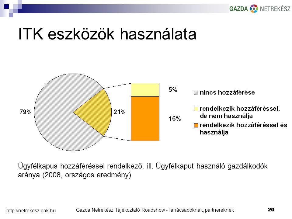 Gazda Netrekész Tájékoztató Roadshow - Tanácsadóknak, partnereknek20 http://netrekesz.gak.hu 20 Ügyfélkapus hozzáféréssel rendelkező, ill.