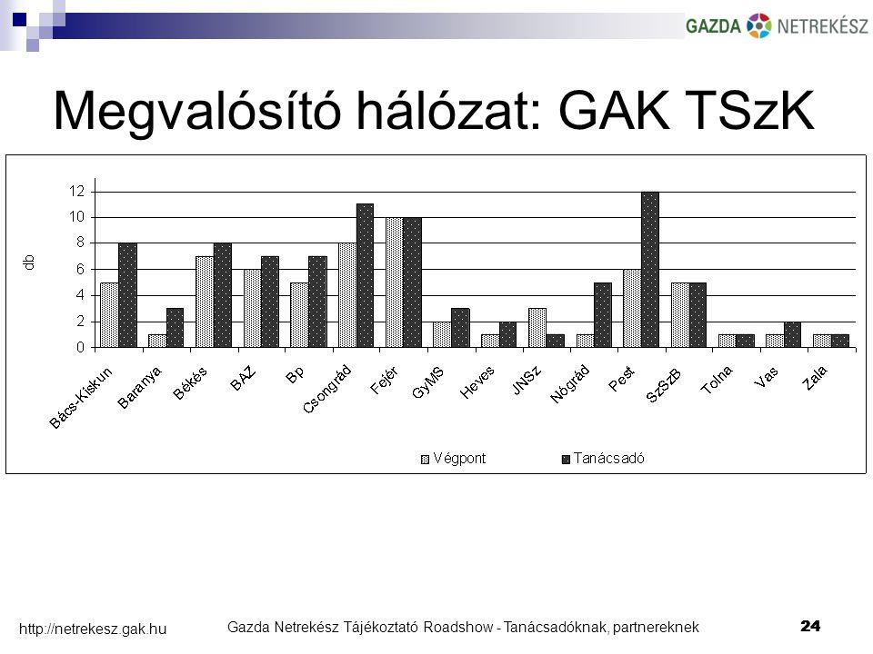 Gazda Netrekész Tájékoztató Roadshow - Tanácsadóknak, partnereknek24 http://netrekesz.gak.hu 24 Megvalósító hálózat: GAK TSzK