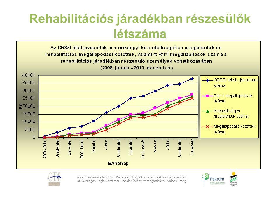 Rehabilitációs járadékban részesülők létszáma A rendezvény a Gödöllői Kistérségi Foglalkoztatási Paktum égisze alatt, az Országos Foglalkoztatási Köza
