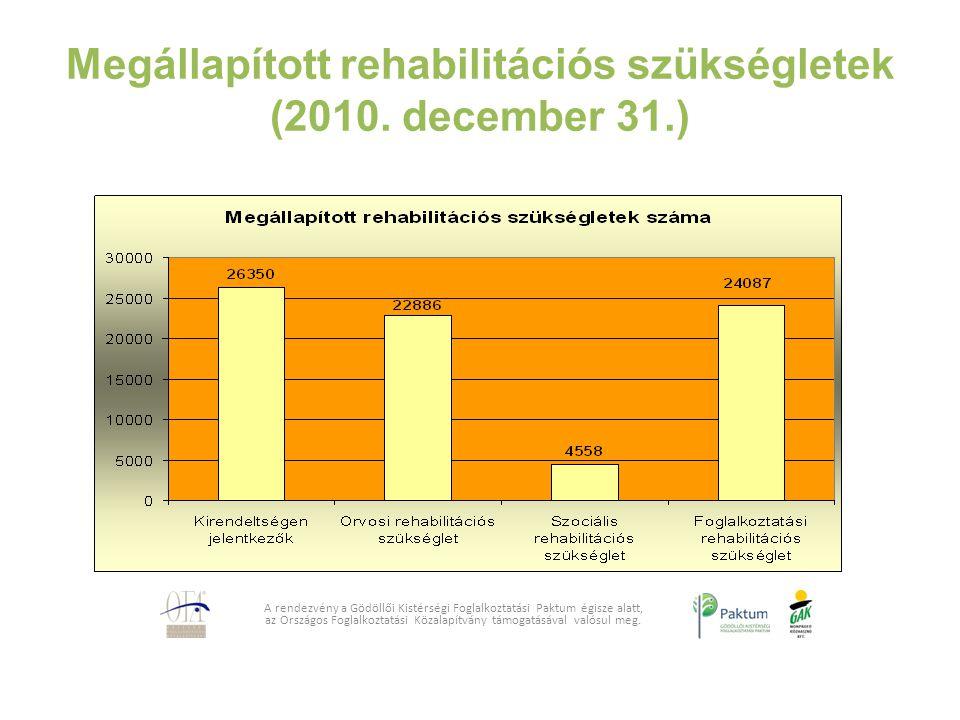 Megállapított rehabilitációs szükségletek (2010. december 31.) A rendezvény a Gödöllői Kistérségi Foglalkoztatási Paktum égisze alatt, az Országos Fog