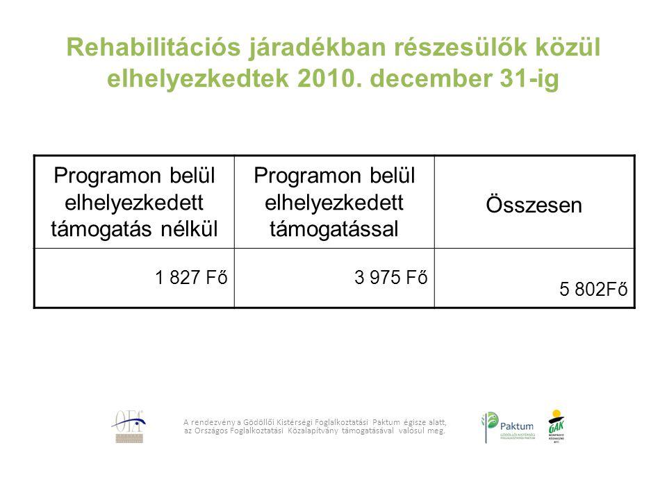 Rehabilitációs járadékban részesülők közül elhelyezkedtek 2010. december 31-ig A rendezvény a Gödöllői Kistérségi Foglalkoztatási Paktum égisze alatt,