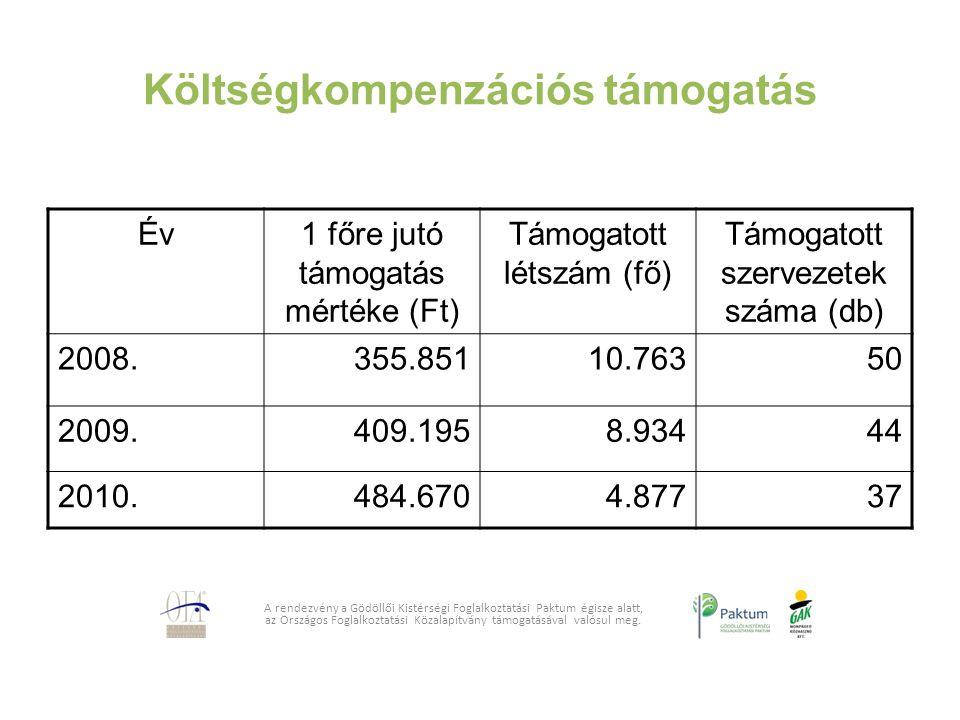 Költségkompenzációs támogatás A rendezvény a Gödöllői Kistérségi Foglalkoztatási Paktum égisze alatt, az Országos Foglalkoztatási Közalapítvány támoga