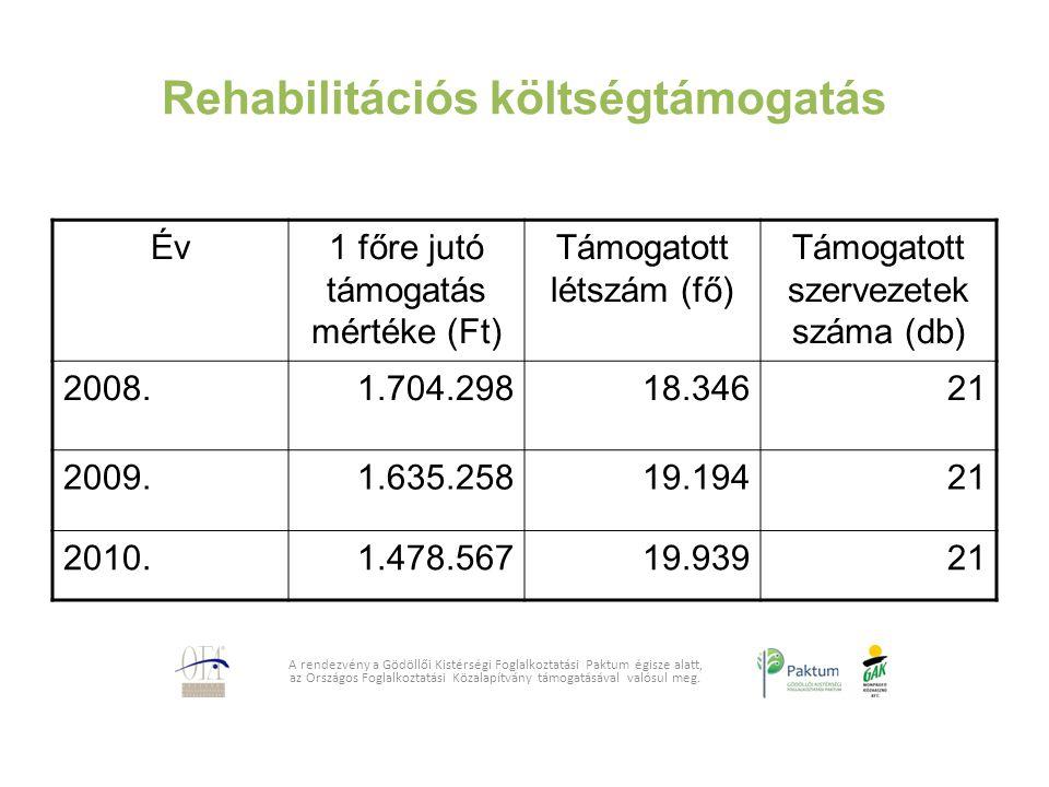 Rehabilitációs költségtámogatás A rendezvény a Gödöllői Kistérségi Foglalkoztatási Paktum égisze alatt, az Országos Foglalkoztatási Közalapítvány támo