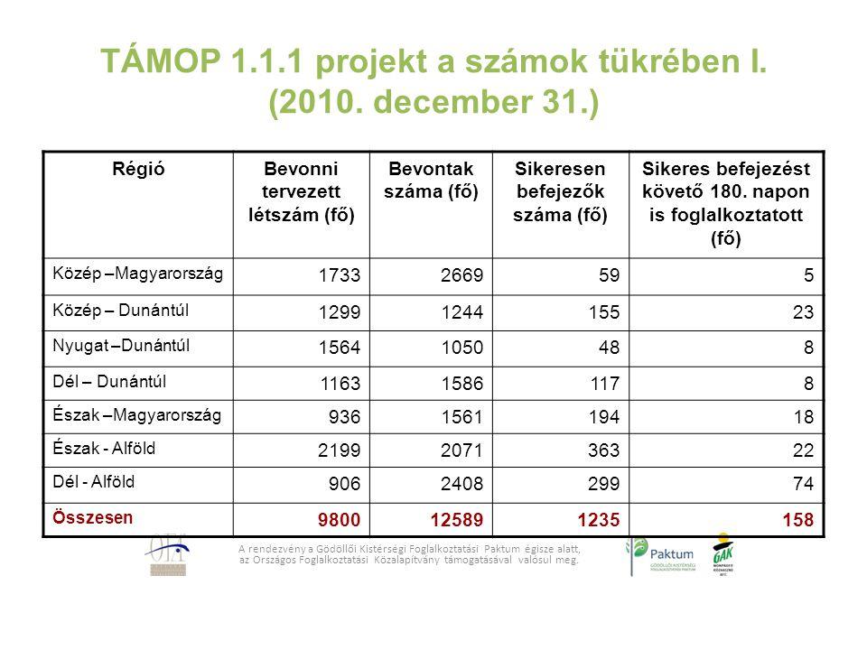TÁMOP 1.1.1 projekt a számok tükrében I. (2010. december 31.) A rendezvény a Gödöllői Kistérségi Foglalkoztatási Paktum égisze alatt, az Országos Fogl