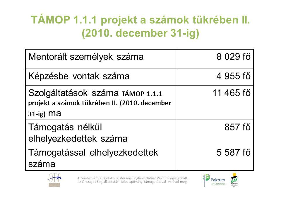 TÁMOP 1.1.1 projekt a számok tükrében II. (2010. december 31-ig) A rendezvény a Gödöllői Kistérségi Foglalkoztatási Paktum égisze alatt, az Országos F