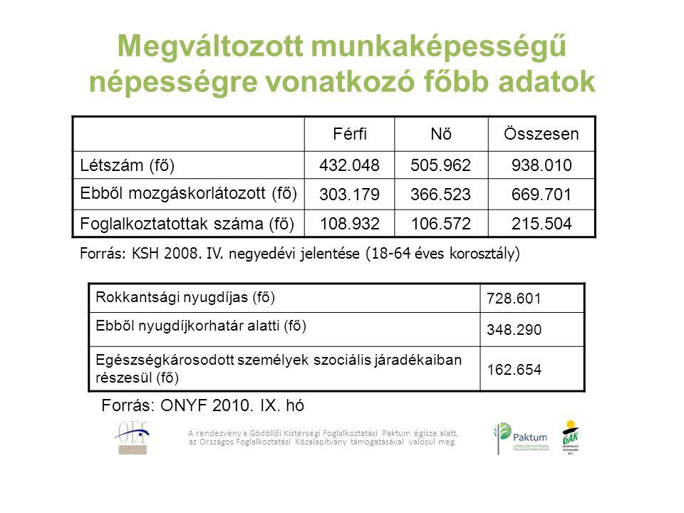 Megváltozott munkaképességű népességre vonatkozó főbb adatok FérfiNőÖsszesen Létszám (fő) 432.048505.962938.010 Ebből mozgáskorlátozott (fő) 303.17936