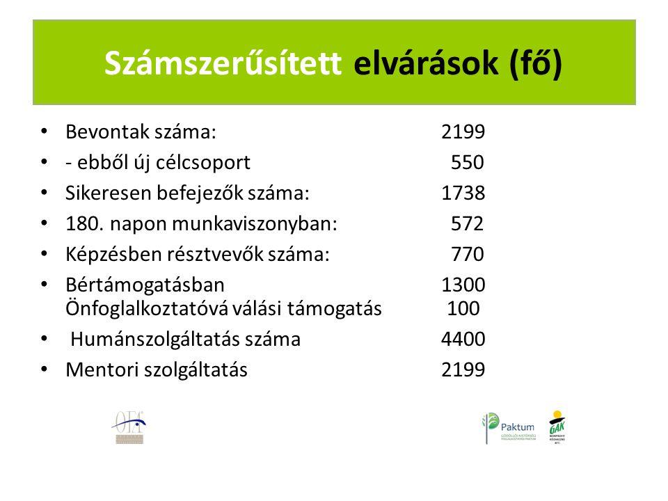 Bevontak száma: 2199 - ebből új célcsoport 550 Sikeresen befejezők száma: 1738 180.