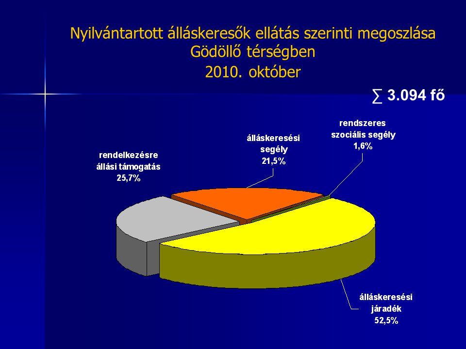 ∑ 3.094 fő Nyilvántartott álláskeresők ellátás szerinti megoszlása Gödöllő térségben 2010. október Nyilvántartott álláskeresők ellátás szerinti megosz