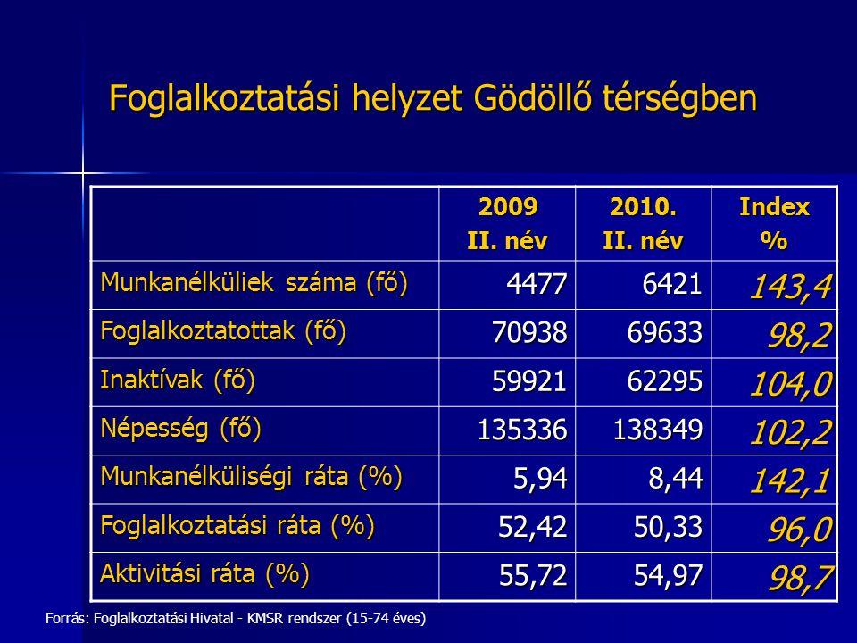 Foglalkoztatási helyzet Gödöllő térségben Forrás: Foglalkoztatási Hivatal - KMSR rendszer (15-74 éves) 2009 II. név 2010. Index% Munkanélküliek száma