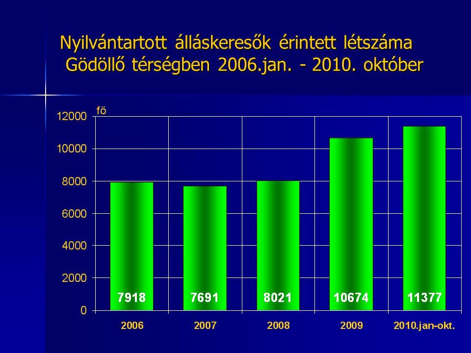 Nyilvántartott álláskeresők érintett létszáma Gödöllő térségben 2006.jan. - 2010. október