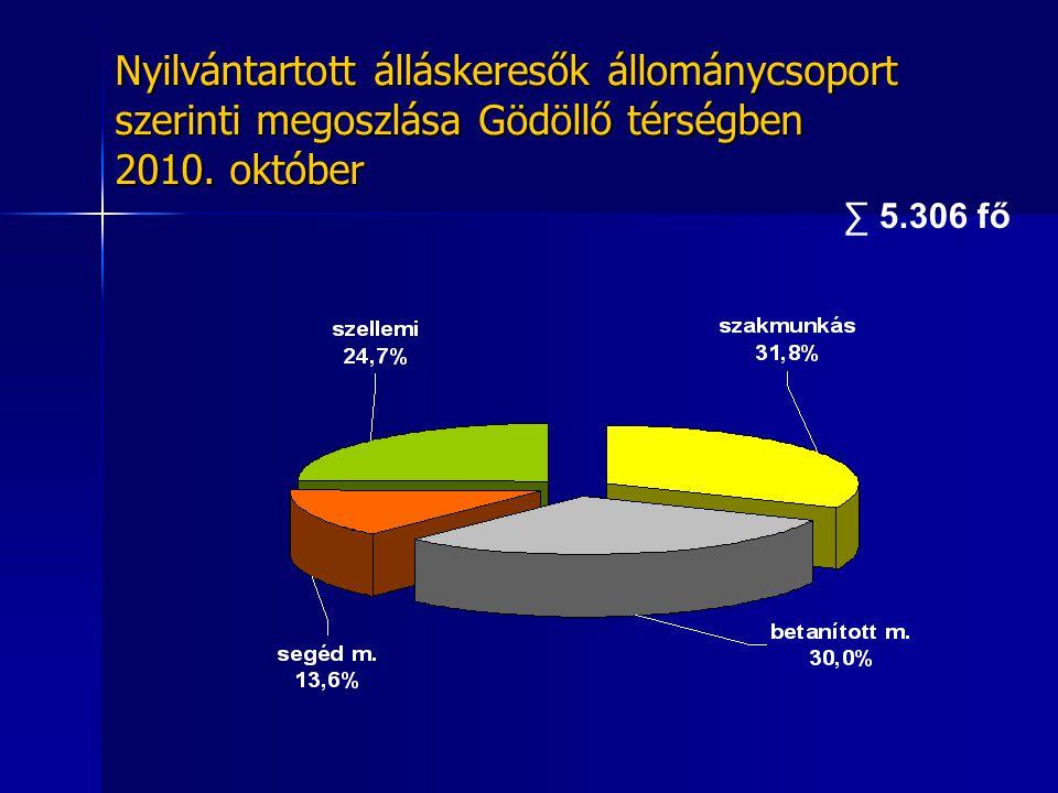 Nyilvántartott álláskeresők állománycsoport szerinti megoszlása Gödöllő térségben 2010. október ∑ 5.306 fő