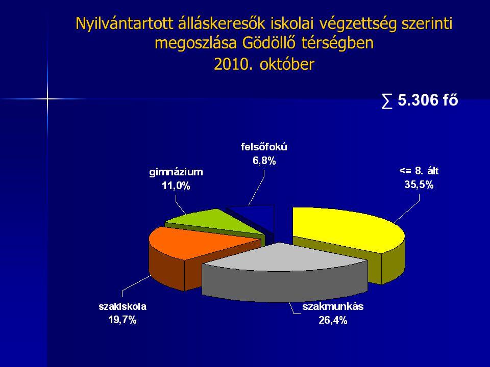 ∑ 5.306 fő Nyilvántartott álláskeresők iskolai végzettség szerinti megoszlása Gödöllő térségben 2010. október Nyilvántartott álláskeresők iskolai végz