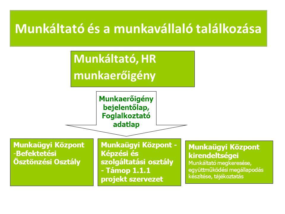 Munkáltató és a munkavállaló találkozása Munkáltató, HR munkaerőigény Munkaerőigény bejelentőlap, Foglalkoztató adatlap Munkaügyi Központ -Befektetési