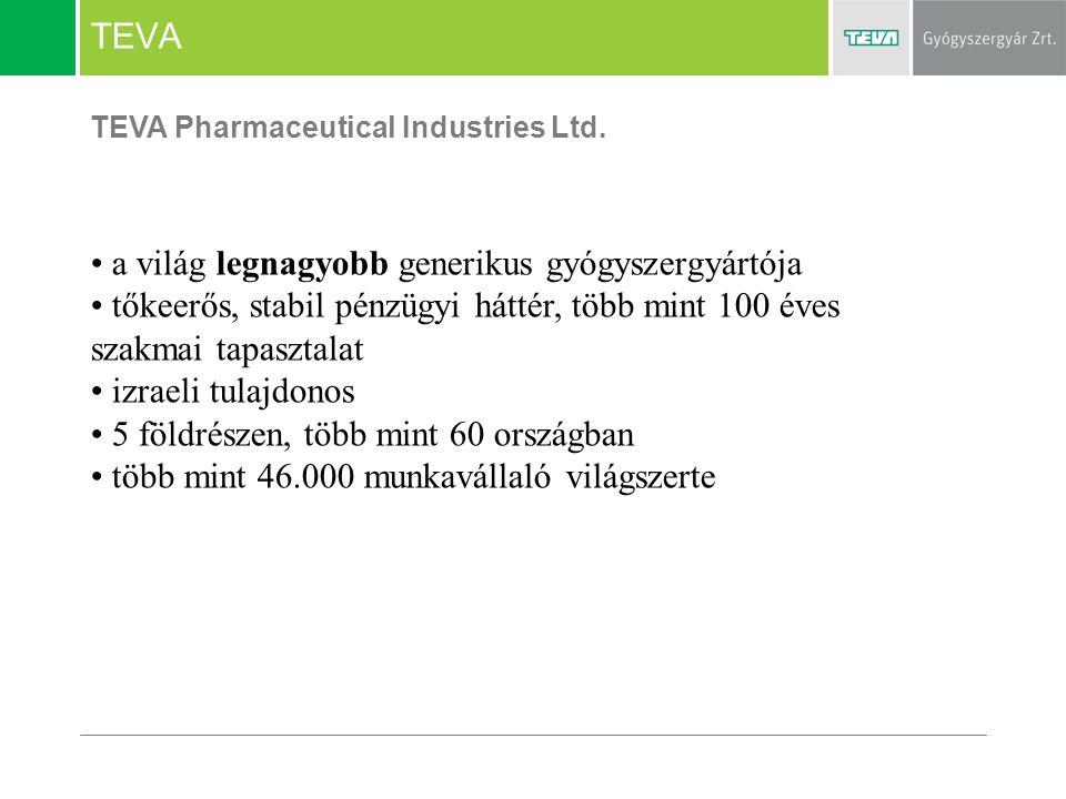 TEVA a világ legnagyobb generikus gyógyszergyártója tőkeerős, stabil pénzügyi háttér, több mint 100 éves szakmai tapasztalat izraeli tulajdonos 5 föld