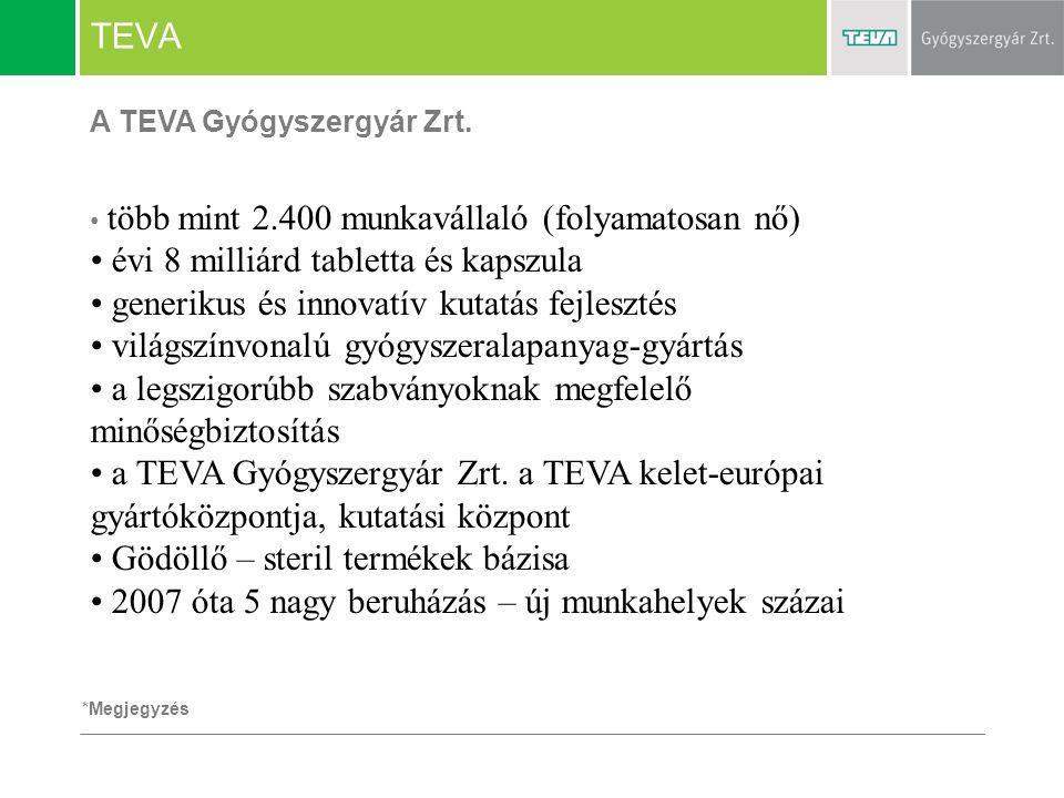 TEVA több mint 2.400 munkavállaló (folyamatosan nő) évi 8 milliárd tabletta és kapszula generikus és innovatív kutatás fejlesztés világszínvonalú gyóg