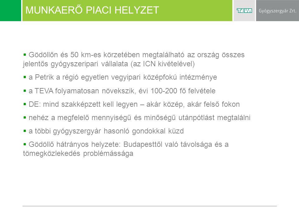 MUNKAERŐ PIACI HELYZET  Gödöllőn és 50 km-es körzetében megtalálható az ország összes jelentős gyógyszeripari vállalata (az ICN kivételével)  a Petr