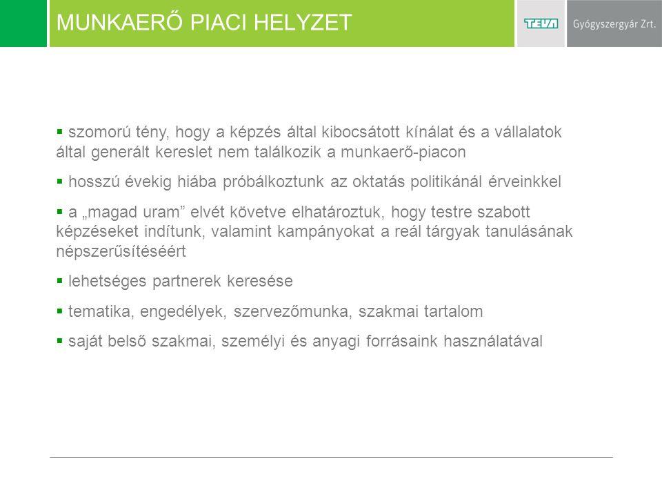 """DEBRECENI PÉLDA  együttműködés az Erdey-Grúz Vegyipari Szakközépiskolával, mely mára az ország legnagyobb ilyen intézményévé vált  együttműködés a Debreceni Egyetemmel - Gyógyszeripari Kihelyezett Tanszék (2007 óta, gyógyszeripar- specifikus vegyészet – jelenleg 71 diákunk van) - Ösztöndíj program - vendégelőadások - nyári gyakorlat, szakdolgozatírás - egyetemi oktatókkal közös """"roadshow -k a reál tárgyak oktatásáért  a HBM TISZK hatékony és rugalmas tevékenység és erőforrás fókuszálása  HBM Kereskedelmi és Iparkamara támogatása (koordinálás, felmérés) Működhet ez Gödöllőn is?"""