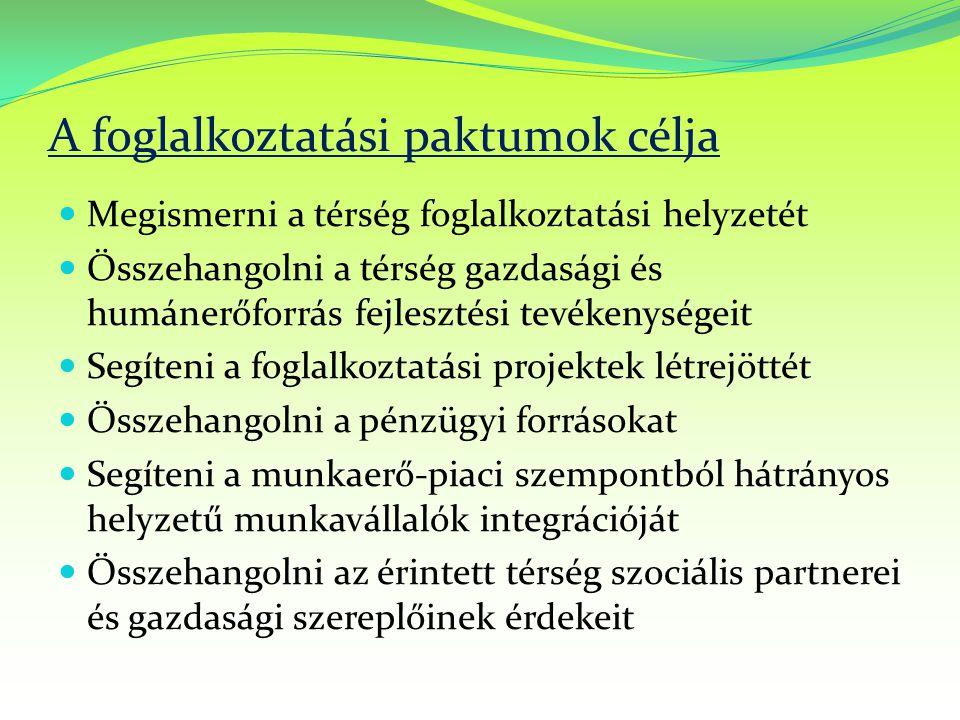 A foglalkoztatási paktumok célja Megismerni a térség foglalkoztatási helyzetét Összehangolni a térség gazdasági és humánerőforrás fejlesztési tevékenységeit Segíteni a foglalkoztatási projektek létrejöttét Összehangolni a pénzügyi forrásokat Segíteni a munkaerő-piaci szempontból hátrányos helyzetű munkavállalók integrációját Összehangolni az érintett térség szociális partnerei és gazdasági szereplőinek érdekeit