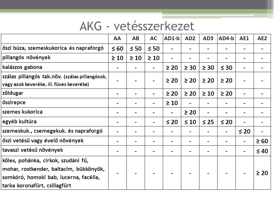 AKG - vetésszerkezet AAABACAD1-bAD2AD3AD4-bAE1AE2 őszi búza, szemeskukorica és napraforgó ≤ 60≤ 50 ------ pillangós növények ≥ 10 ------ kalászos gabo