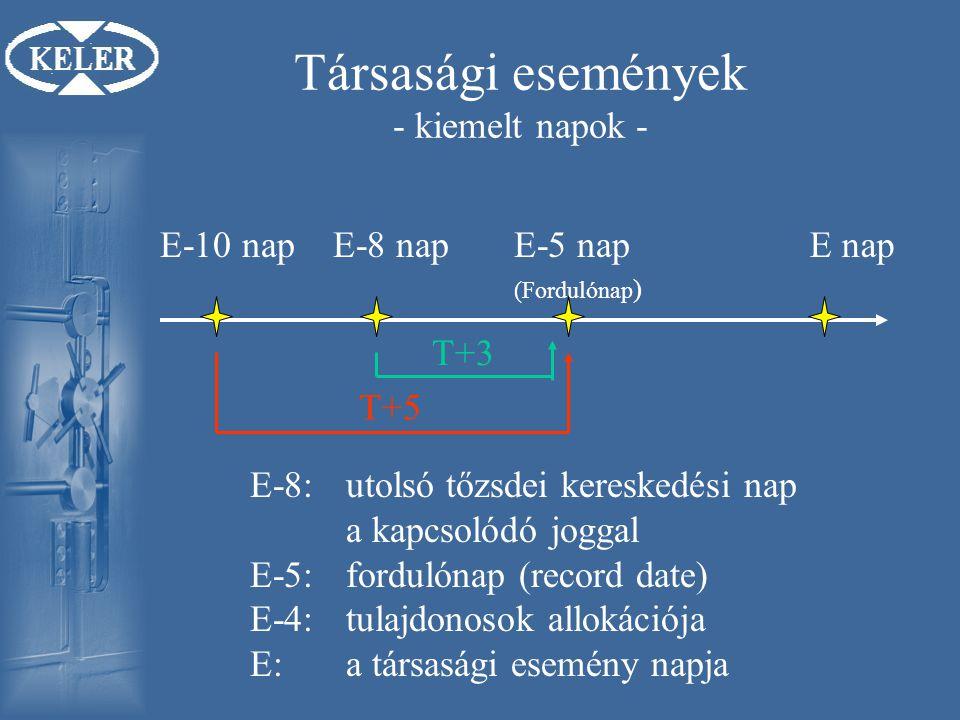 Társasági események - kiemelt napok - E-10 napE-8 napE-5 nap (Fordulónap ) E nap T+3 T+5 E-8:utolsó tőzsdei kereskedési nap a kapcsolódó joggal E-5:fordulónap (record date) E-4:tulajdonosok allokációja E:a társasági esemény napja