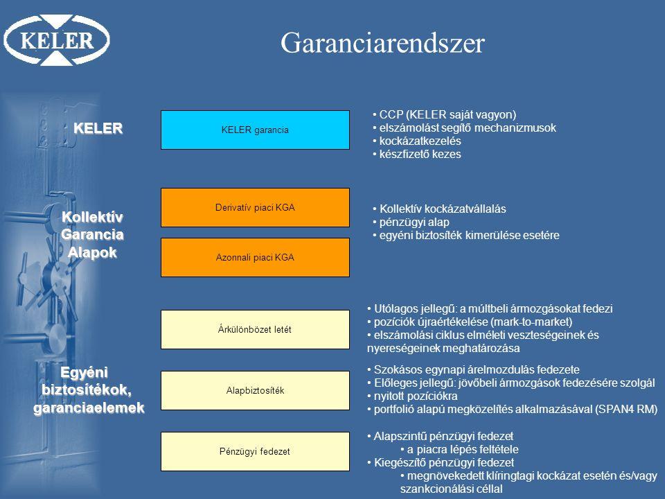 Garanciarendszer Pénzügyi fedezet Alapbiztosíték Árkülönbözet letét Szokásos egynapi árelmozdulás fedezete Előleges jellegű: jövőbeli ármozgások fedezésére szolgál nyitott pozíciókra portfolió alapú megközelítés alkalmazásával (SPAN4 RM) Utólagos jellegű: a múltbeli ármozgásokat fedezi pozíciók újraértékelése (mark-to-market) elszámolási ciklus elméleti veszteségeinek és nyereségeinek meghatározása Alapszintű pénzügyi fedezet a piacra lépés feltétele Kiegészítő pénzügyi fedezet megnövekedett klíringtagi kockázat esetén és/vagy szankcionálási céllal Egyénibiztosítékok, garanciaelemek garanciaelemek Azonnali piaci KGA Derivatív piaci KGA Kollektív Garancia GaranciaAlapok KELER garancia KELER CCP (KELER saját vagyon) elszámolást segítő mechanizmusok kockázatkezelés készfizető kezes Kollektív kockázatvállalás pénzügyi alap egyéni biztosíték kimerülése esetére