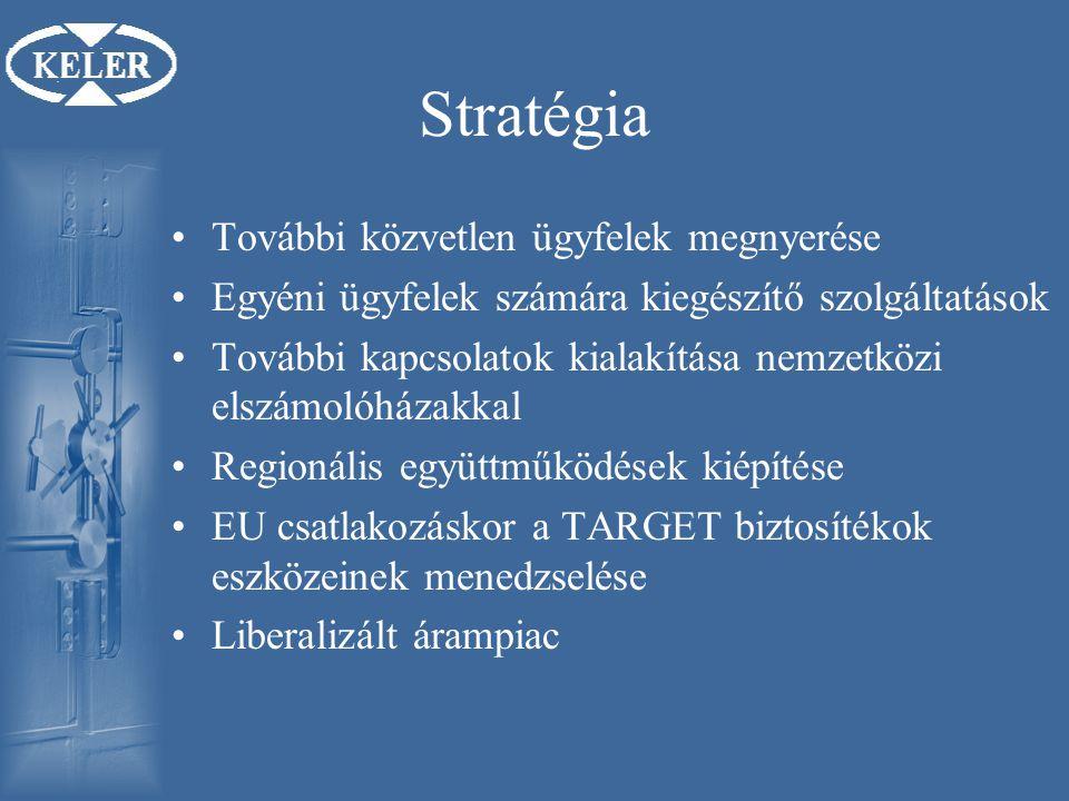 Stratégia További közvetlen ügyfelek megnyerése Egyéni ügyfelek számára kiegészítő szolgáltatások További kapcsolatok kialakítása nemzetközi elszámolóházakkal Regionális együttműködések kiépítése EU csatlakozáskor a TARGET biztosítékok eszközeinek menedzselése Liberalizált árampiac