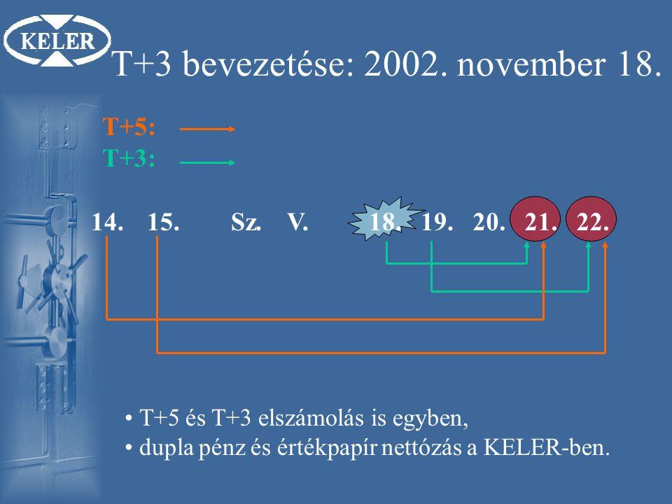 T+3 bevezetése: 2002.november 18. 14.15.Sz.V.18.19.20.21.22.