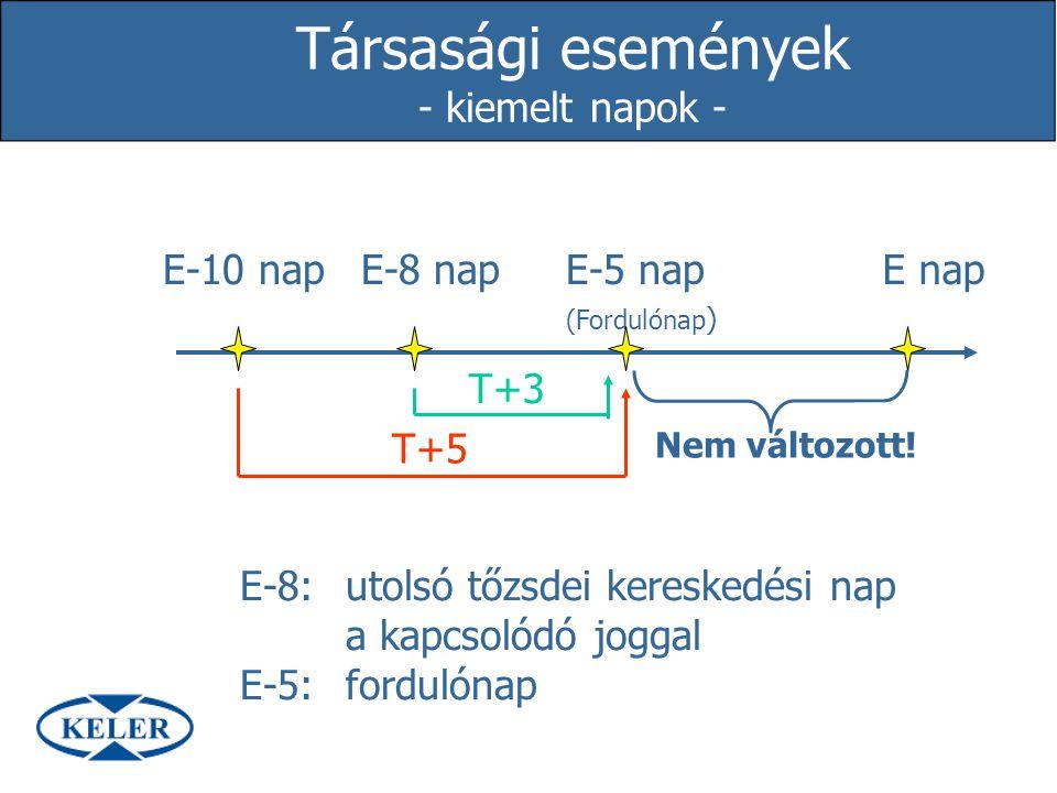 Társasági események - kiemelt napok - E-10 napE-8 napE-5 nap (Fordulónap ) E nap T+3 T+5 Nem változott! E-8:utolsó tőzsdei kereskedési nap a kapcsolód
