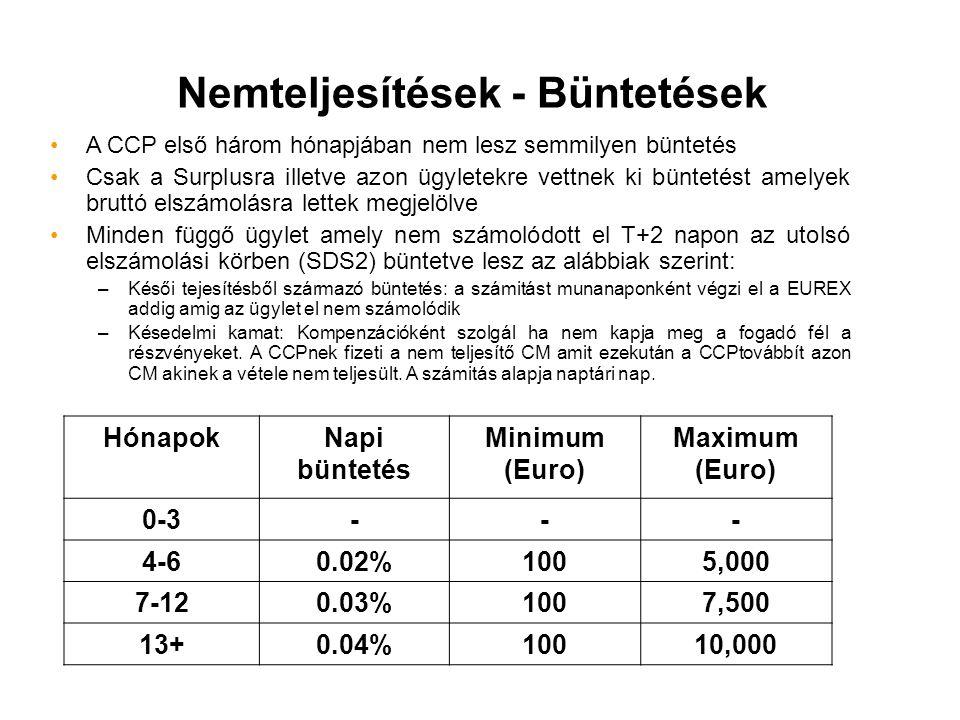HónapokNapi büntetés Minimum (Euro) Maximum (Euro) 0-3--- 4-60.02%1005,000 7-120.03%1007,500 13+0.04%10010,000 A CCP első három hónapjában nem lesz se