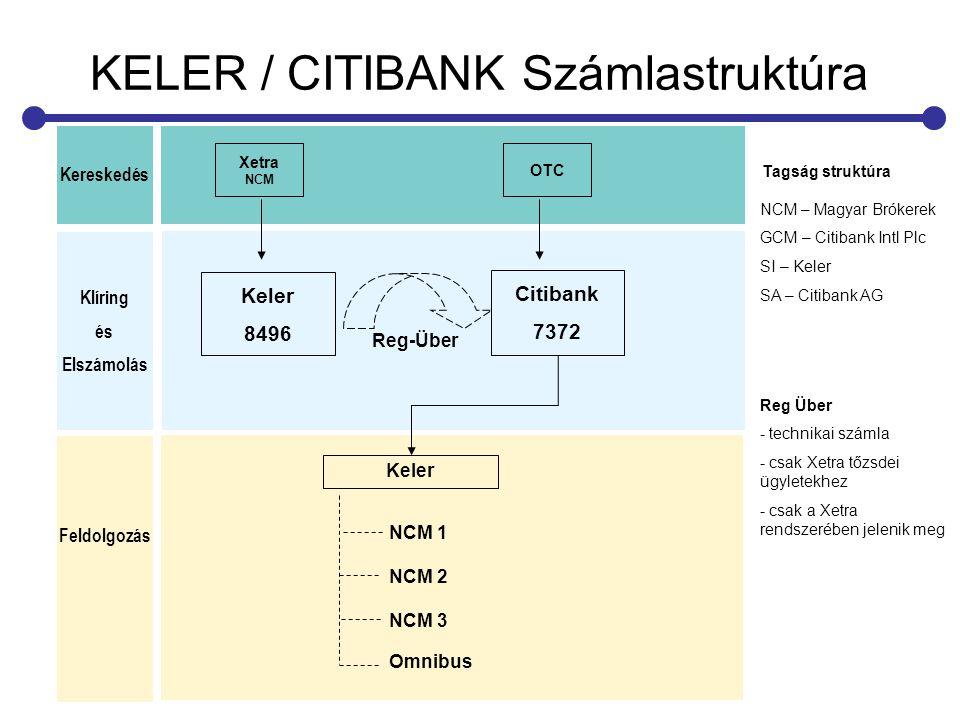 KELER / CITIBANK Számlastruktúra NCM – Magyar Brókerek GCM – Citibank Intl Plc SI – Keler SA – Citibank AG Tagság struktúra Keler 8496 Xetra NCM Citib