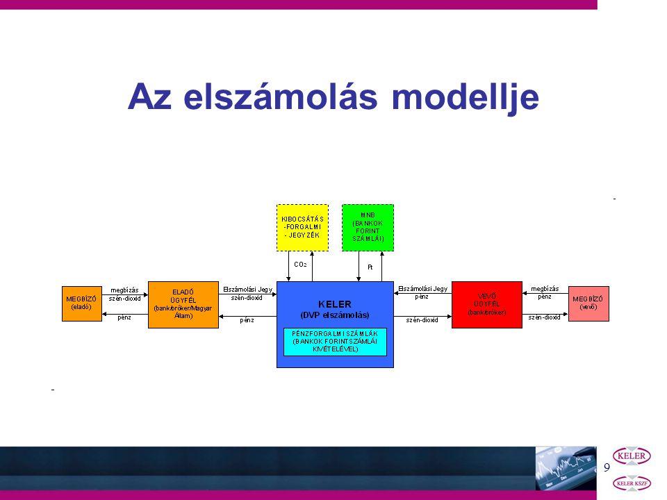 9 Az elszámolás modellje