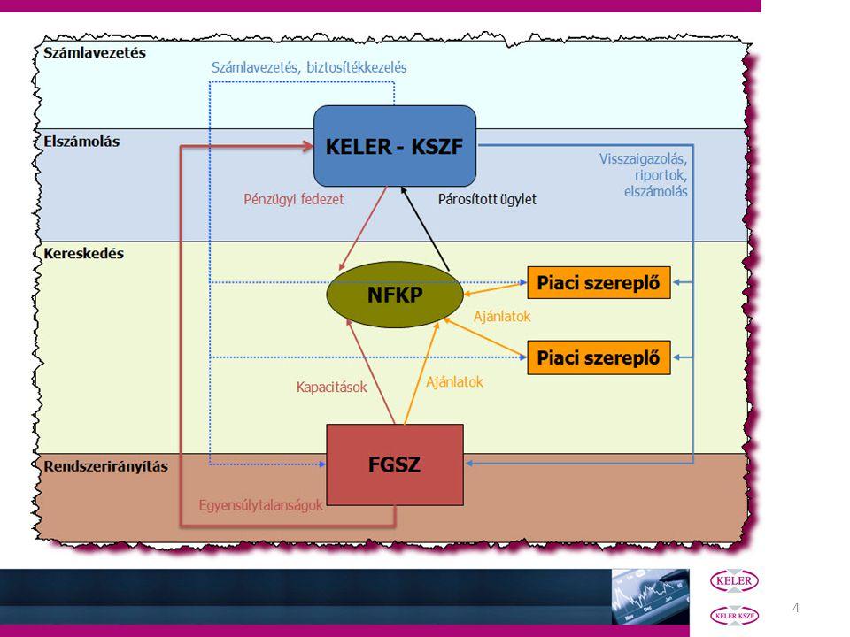 25 Gázpiaci elszámolási modell Elszámolás lépéseinek bemutatása Következő lépések Előfeltételek Elszámolási folyamat Nemteljesítés kezelés Díjak