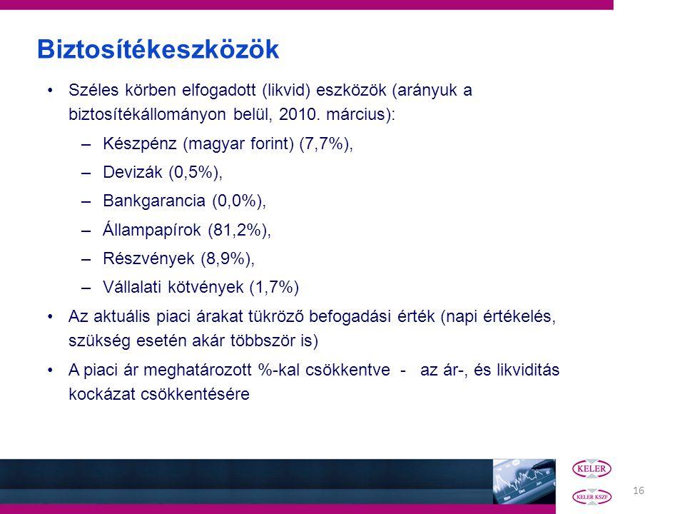 16 Széles körben elfogadott (likvid) eszközök (arányuk a biztosítékállományon belül, 2010. március): –Készpénz (magyar forint) (7,7%), –Devizák (0,5%)
