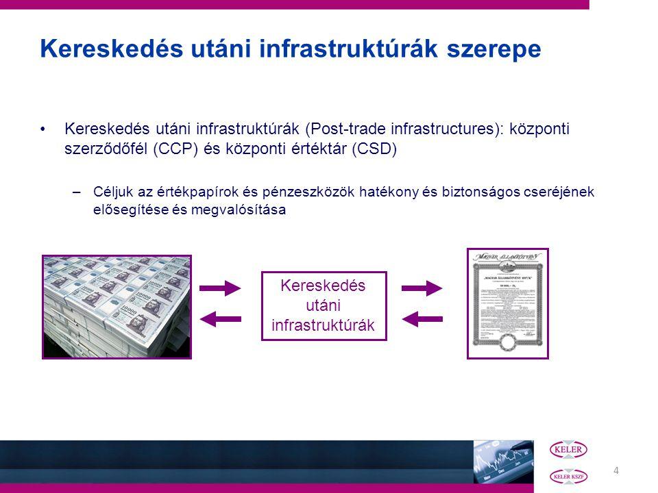 4 Kereskedés utáni infrastruktúrák szerepe Kereskedés utáni infrastruktúrák (Post-trade infrastructures): központi szerződőfél (CCP) és központi érték