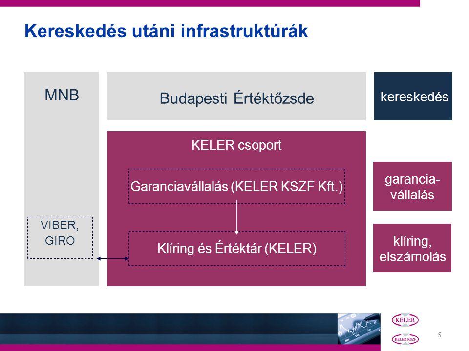6 Kereskedés utáni infrastruktúrák Budapesti Értéktőzsde KELER csoport kereskedés garancia- vállalás Garanciavállalás (KELER KSZF Kft.) Klíring és Ért