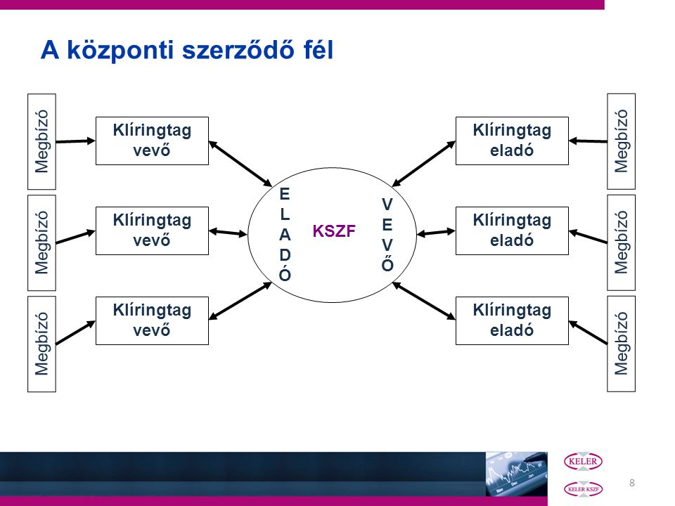 9 Az infrastruktúrák legfőbb feladatai II.