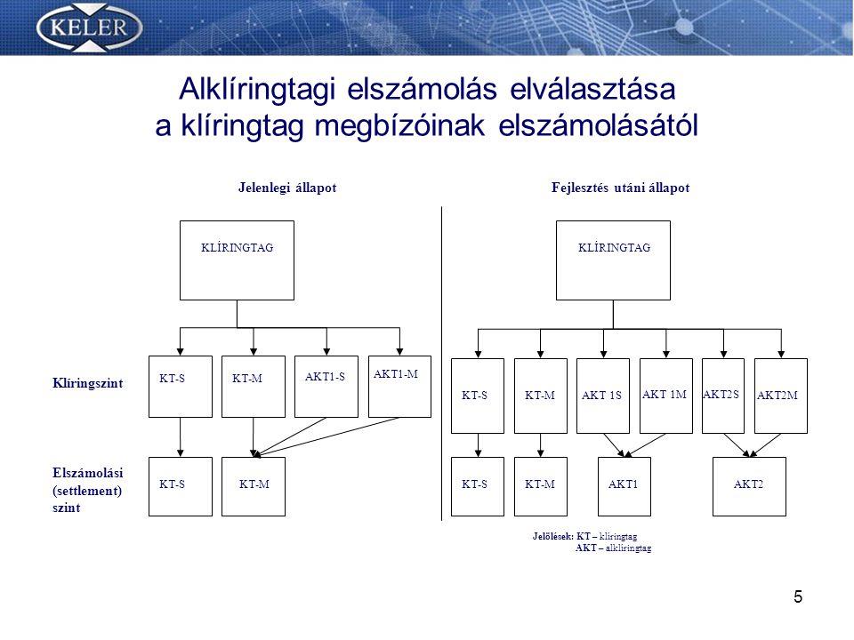 5 KLÍRINGTAG Klíringszint Elszámolási (settlement) szint KT-SKT-MAKT 1S AKT 1M KLÍRINGTAG KT-SKT-M Jelenlegi állapotFejlesztés utáni állapot Jelölések: KT – klíringtag AKT – alklíringtag KT-MKT-S AKT1-S AKT1-M KT-SKT-MAKT1 AKT2S AKT2M AKT2 Alklíringtagi elszámolás elválasztása a klíringtag megbízóinak elszámolásától