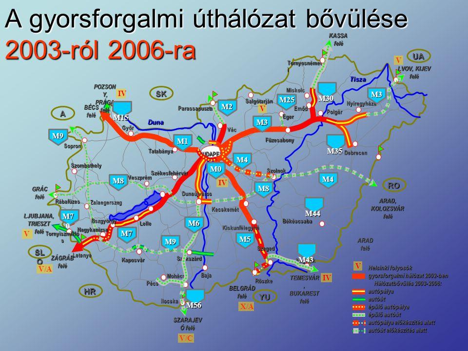 SK A SL O HR YU RO UA A gyorsforgalmi úthálózat bővülése 2003-ról 2006-ra Rábafüzes Parassapuszta Vác Tornyosnémet i Röszke Ilocska Letenye Dunaújváro
