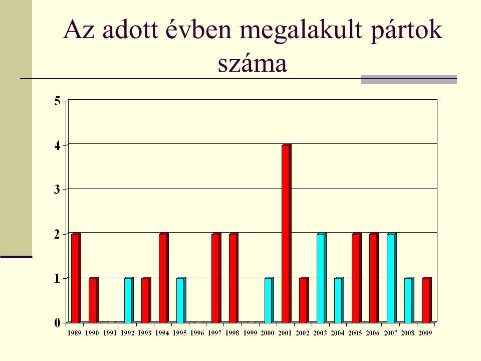 Az adott évben megalakult pártok száma