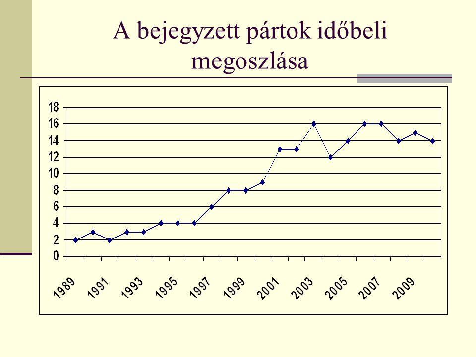 A bejegyzett pártok időbeli megoszlása