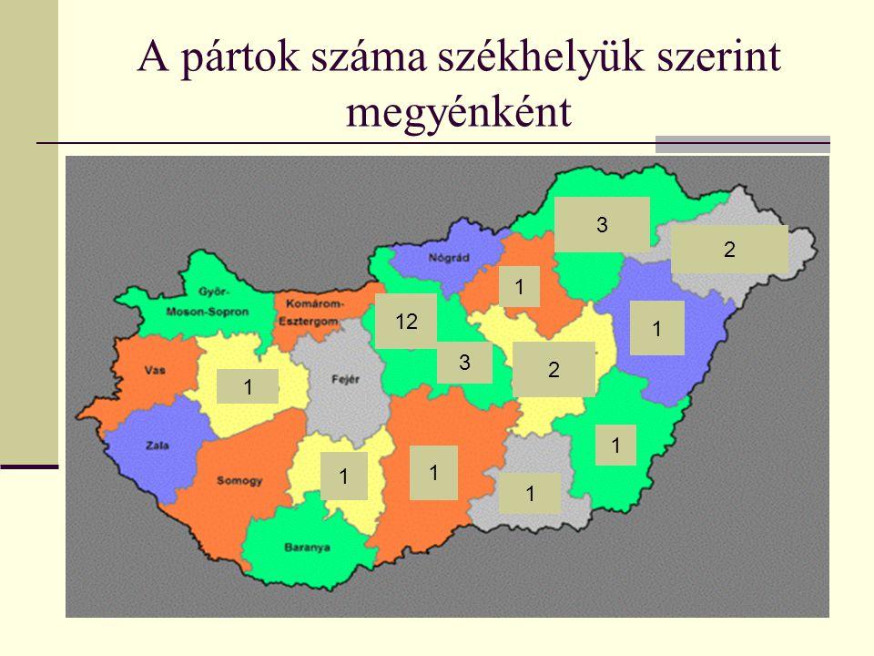 A pártok száma székhelyük szerint megyénként 1 1 1 1 1 1 2 12 3 1 2 3