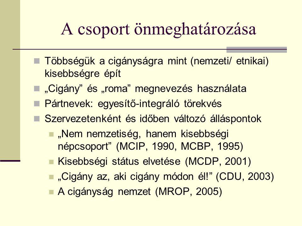 """A csoport önmeghatározása Többségük a cigányságra mint (nemzeti/ etnikai) kisebbségre épít """"Cigány"""" és """"roma"""" megnevezés használata Pártnevek: egyesít"""