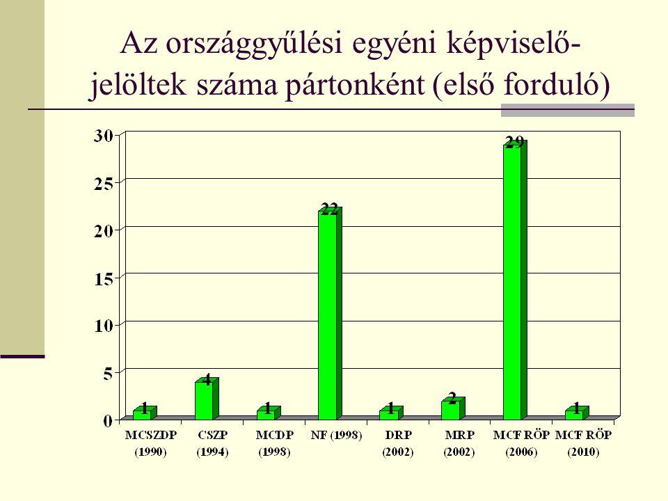Az országgyűlési egyéni képviselő- jelöltek száma pártonként (első forduló)