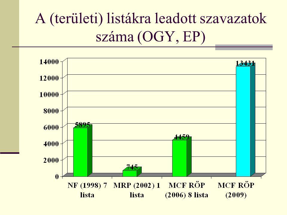 A (területi) listákra leadott szavazatok száma (OGY, EP)