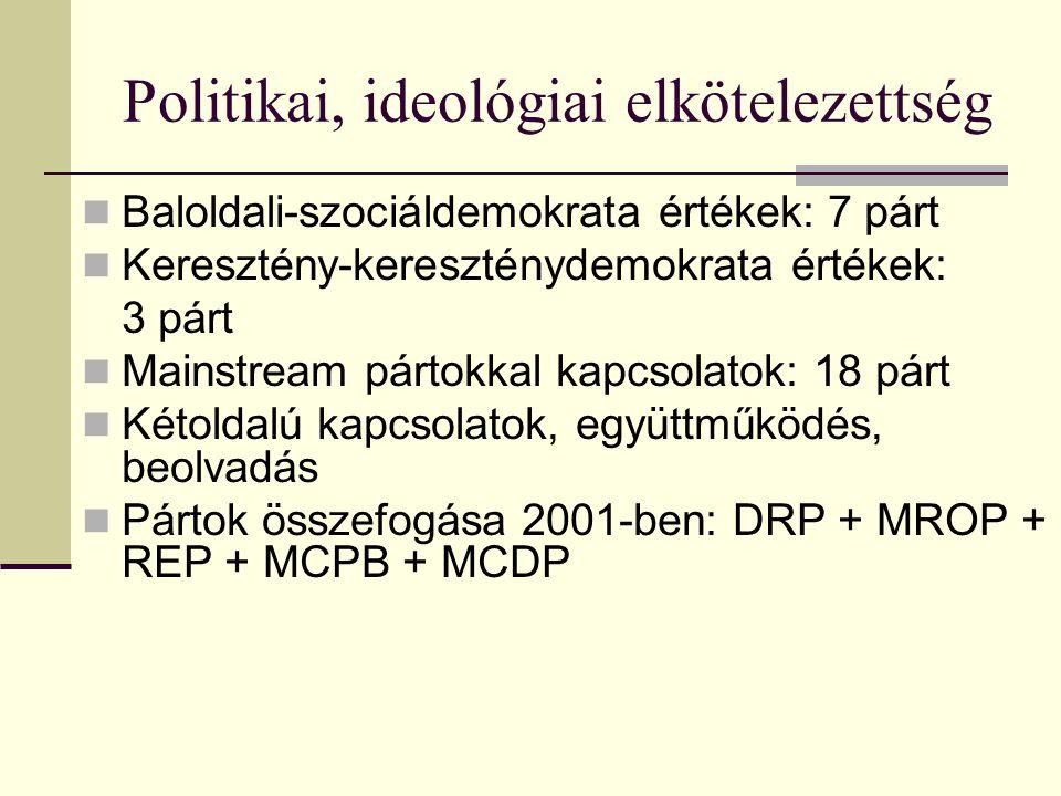 Politikai, ideológiai elkötelezettség Baloldali-szociáldemokrata értékek: 7 párt Keresztény-kereszténydemokrata értékek: 3 párt Mainstream pártokkal k