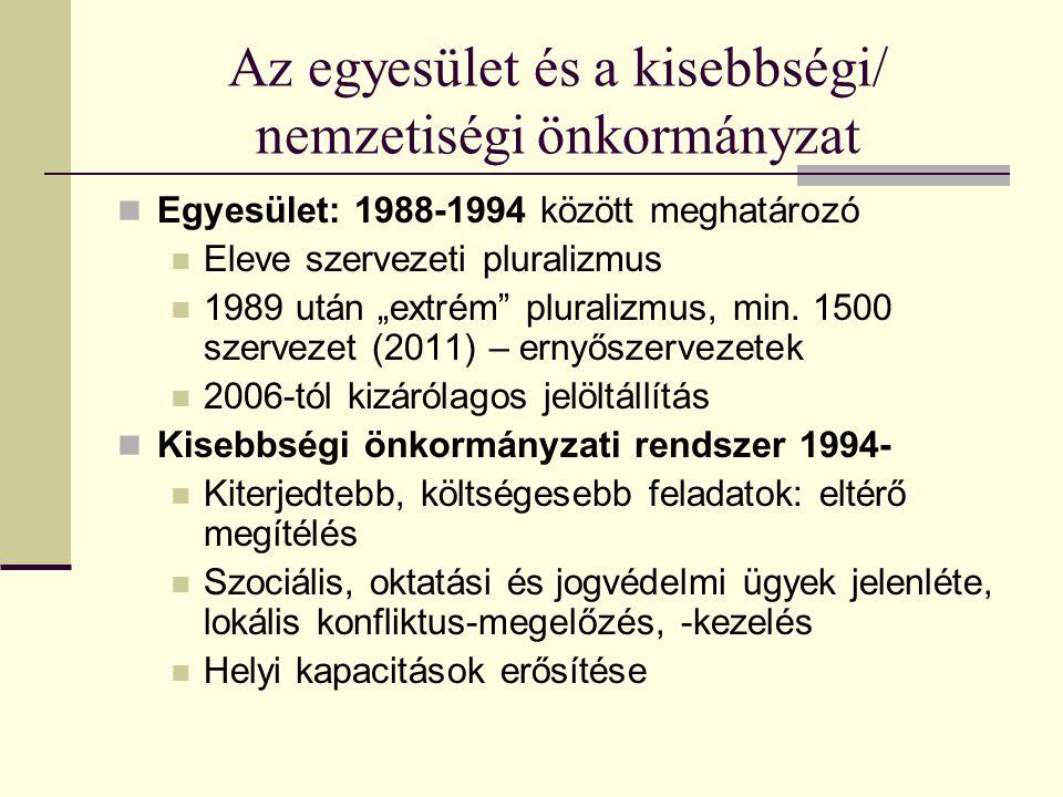 """Az egyesület és a kisebbségi/ nemzetiségi önkormányzat Egyesület: 1988-1994 között meghatározó Eleve szervezeti pluralizmus 1989 után """"extrém"""" plurali"""