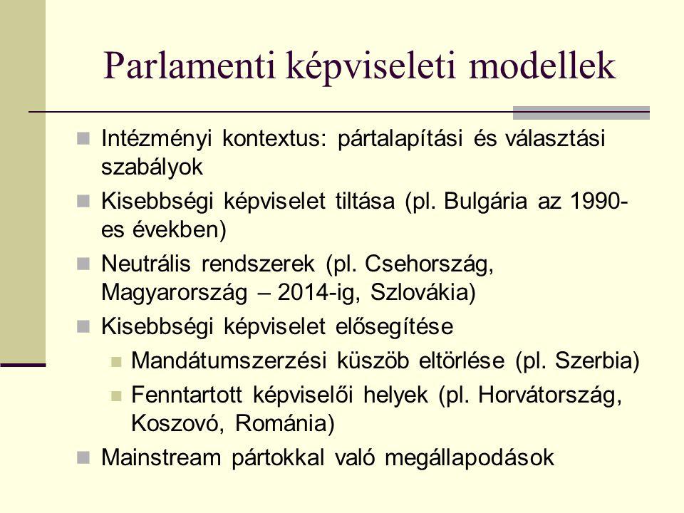 Parlamenti képviseleti modellek Intézményi kontextus: pártalapítási és választási szabályok Kisebbségi képviselet tiltása (pl. Bulgária az 1990- es év