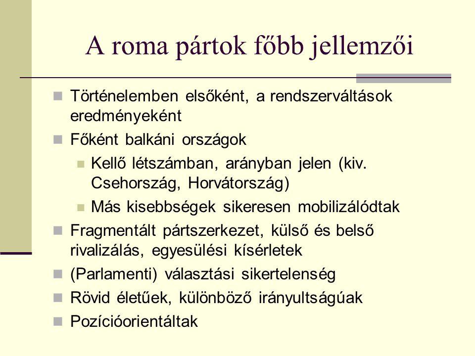 A bejegyzett etnikai pártok Magyarországon, 1989-2013 Cigány Demokrata Unió 2003-2010Magyarországi Cigánypárt 1992-1993 Cigányok Igazság és Élet Pártja 1994-2003Magyarországi Cigányok Szociáldemokrata Pártja 1989-1992 Cigányok Kereszténydemokrata Pártja 2008-Magyarországi Kisebbségek Pártja 2005- Cigányok Szolidaritási Pártja 1994-2003Magyarországi Roma Párt 1997-2006 Demokratikus Roma Párt 2000-Magyarországi Roma Összefogás Párt 2001-2007→ Megújult Magyarországi Roma Összefogás Párt 2007- Egység a Jövőért Integrációs Párt 2004-2010Magyarországi Roma Unió Néppárt Egyesült Vidékfejlesztő, Város és Faluszépítő Hagyományőrző Párt 2003-2009 Együtt a Magyarországi Romákért Párt 2009-Magyarországi Romák Demokratikus Pártja 2001-2007 Hódmezővásárhelyi Etnikai Kisebbségek és Szimpatizánsaik Pártja 2001-2007 Magyarországi Szolidaritás Párt 2007- Kelet-Magyarországi Romák Szövetségi Párt 1995-2003MCF Roma Összefogás Párt 2006- Liberális Roma Unió Párt 2002-Nemzetiségi Fórum 1998- Magyar Cigányok Béke Pártja 1993-2003Összefogás Esélyegyenlőségért Párt 2005-2011 Magyar Cigányok Demokrata Pártja 1997-2006Roma Egység Párt 1998-2001→ Roma Egység Párt 2001-2011 Magyarországi Cigányok Pártja 1990-1994Újmagyarok Igazság Pártja 1989-1990→ Magyar Cigányok Igazság Pártja 1990 Magyar Keresztény Roma Párt 2001-2011Magyarországi Cigányok Pártja 2013- Európai Roma Keresztények Jobblétéért Dem.